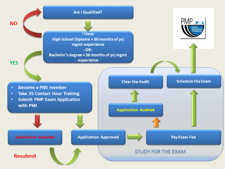 Step By Step Guide To Pass Pmp Exam